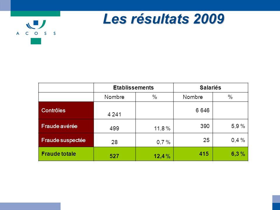 Les résultats 2009 EtablissementsSalariés Nombre% % Contrôles 4 241 6 646 Fraude avérée 49911,8 % 390 5,9 % Fraude suspectée 280,7 % 250,4 % Fraude to