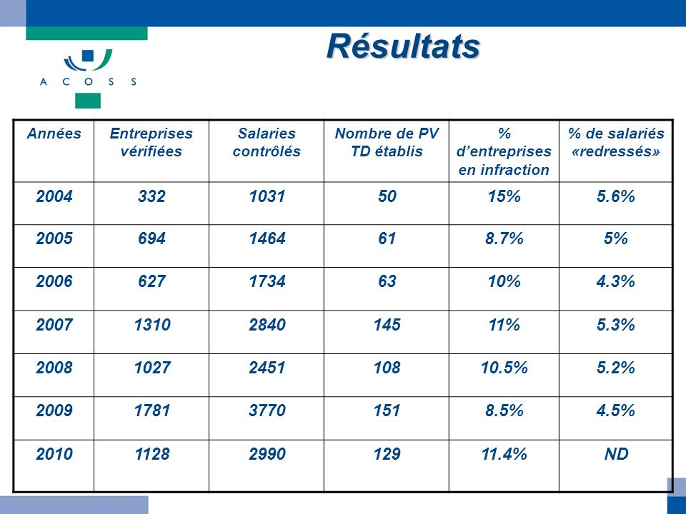 Résultats AnnéesEntreprises vérifiées Salaries contrôlés Nombre de PV TD établis % dentreprises en infraction % de salariés «redressés» 20043321031501