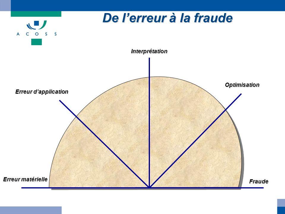 De lerreur à la fraude Erreur matérielle Erreur dapplication Interprétation Optimisation Fraude