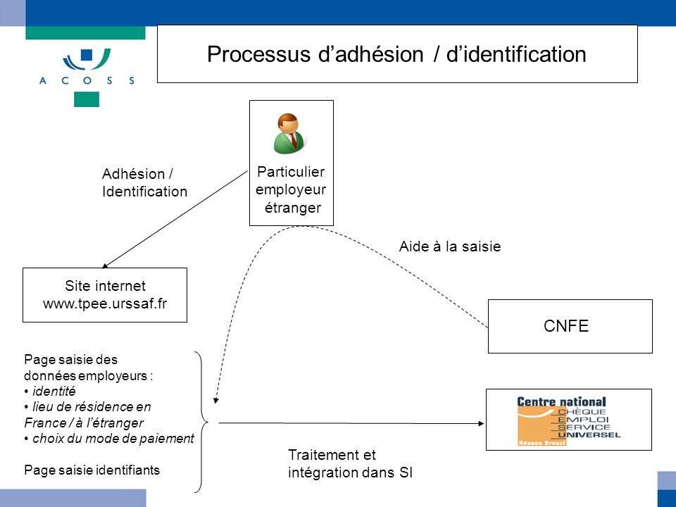 Particulier employeur étranger Site internet www.tpee.urssaf.fr Adhésion / Identification Page saisie des données employeurs : identité lieu de réside