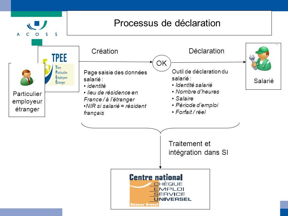 Processus de déclaration Particulier employeur étranger Page saisie des données salarié : identité lieu de résidence en France / à létranger NIR si sa