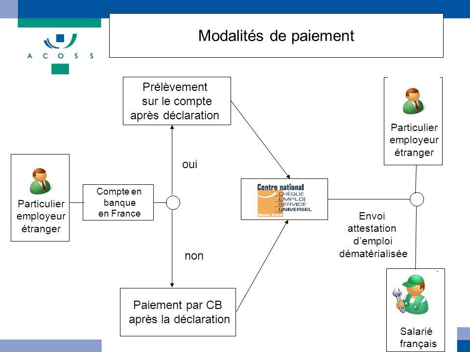 Modalités de paiement Particulier employeur étranger Compte en banque en France oui non Prélèvement sur le compte après déclaration Paiement par CB ap