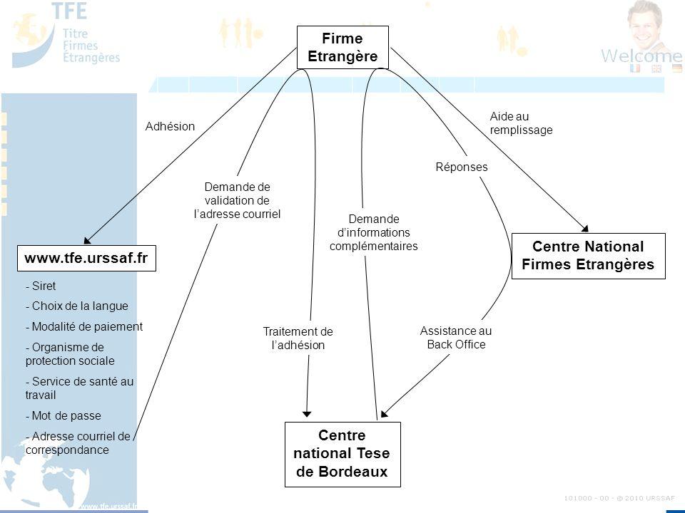 Firme Etrangère www.tfe.urssaf.fr Centre National Firmes Etrangères Centre national Tese de Bordeaux Aide au remplissage Adhésion - Siret - Choix de l