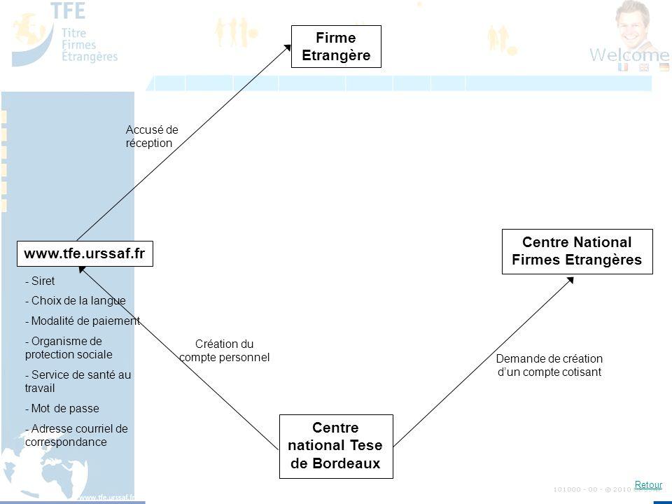 Firme Etrangère www.tfe.urssaf.fr Centre National Firmes Etrangères Centre national Tese de Bordeaux Demande de création dun compte cotisant Accusé de
