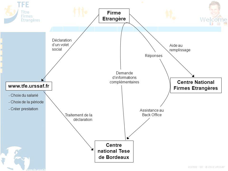 Firme Etrangère www.tfe.urssaf.fr Centre National Firmes Etrangères Centre national Tese de Bordeaux Déclaration dun volet social - Choix du salarié -