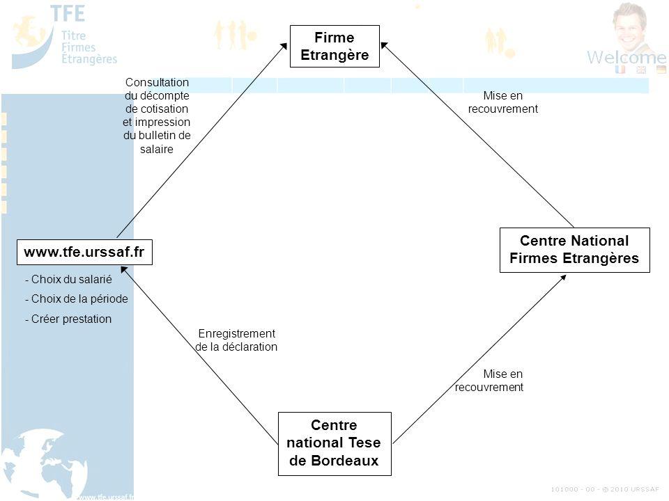 Firme Etrangère www.tfe.urssaf.fr Centre National Firmes Etrangères Centre national Tese de Bordeaux - Choix du salarié - Choix de la période - Créer