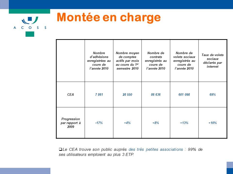 Montée en charge Nombre dadhésions enregistrées au cours de lannée 2010 Nombre moyen de comptes actifs par mois au cours du 1 er semestre 2010 Nombre