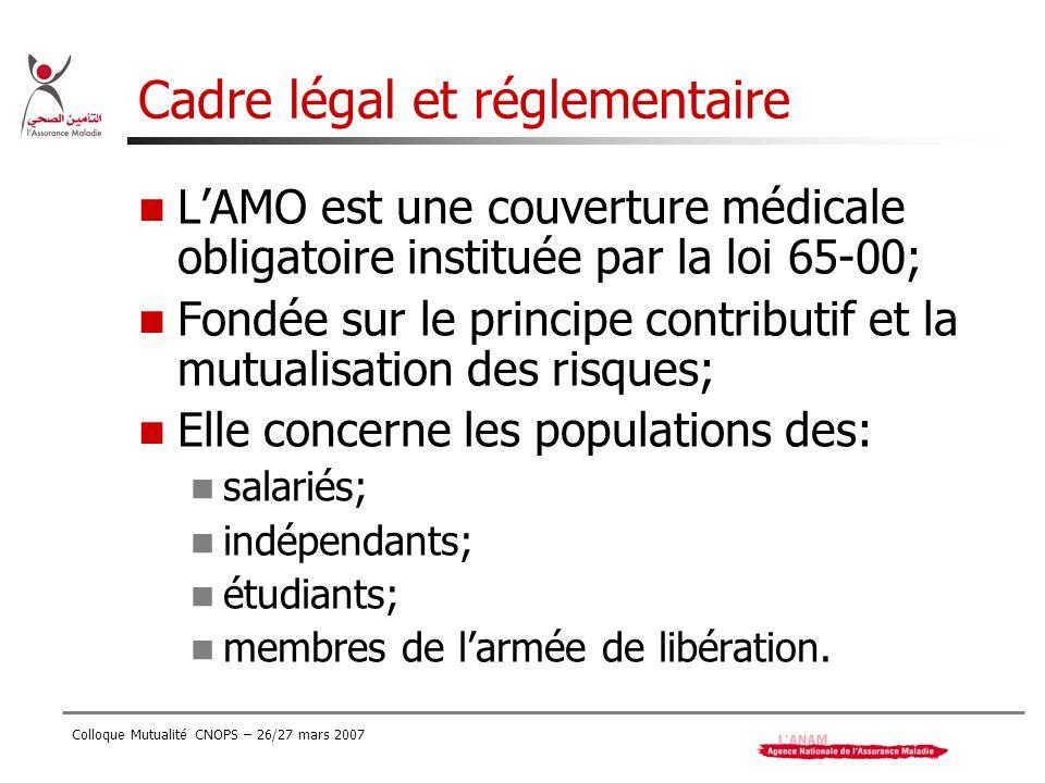 Colloque Mutualité CNOPS – 26/27 mars 2007 Cadre légal et réglementaire LAMO est une couverture médicale obligatoire instituée par la loi 65-00; Fondé