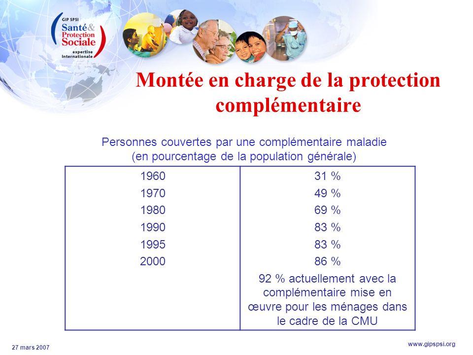 www.gipspsi.org 27 mars 2007 Montée en charge de la protection complémentaire 1960 1970 1980 1990 1995 2000 31 % 49 % 69 % 83 % 86 % 92 % actuellement avec la complémentaire mise en œuvre pour les ménages dans le cadre de la CMU Personnes couvertes par une complémentaire maladie (en pourcentage de la population générale)