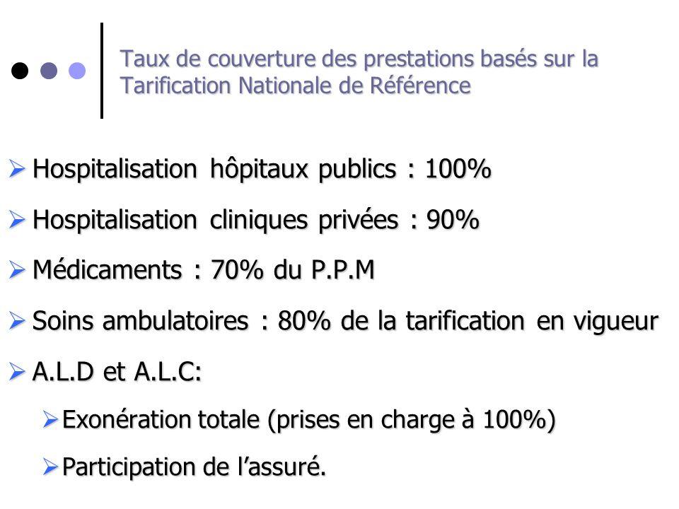Taux de couverture des prestations basés sur la Tarification Nationale de Référence Hospitalisation hôpitaux publics : 100% Hospitalisation hôpitaux p