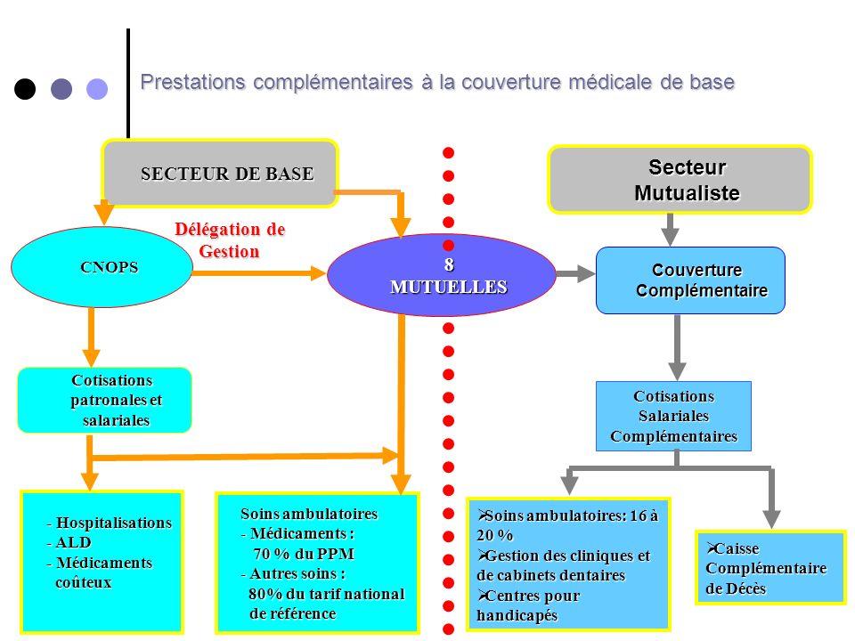 SECTEUR DE BASE Cotisations patronales et salariales CNOPS 8MUTUELLES - Hospitalisations - ALD - Médicaments coûteux Soins ambulatoires - Médicaments