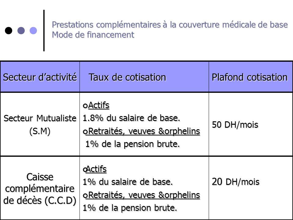 Prestations complémentaires à la couverture médicale de base Mode de financement Secteur dactivité Taux de cotisation Taux de cotisation Plafond cotis
