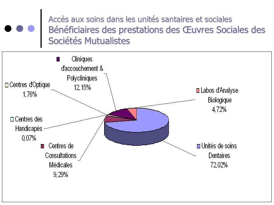 Accès aux soins dans les unités santaires et sociales Bénéficiaires des prestations des Œuvres Sociales des Sociétés Mutualistes