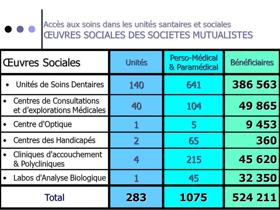 Accès aux soins dans les unités santaires et sociales ŒUVRES SOCIALES DES SOCIETES MUTUALISTES Œuvres Sociales UnitésPerso-Médical & Paramédical Bénéf