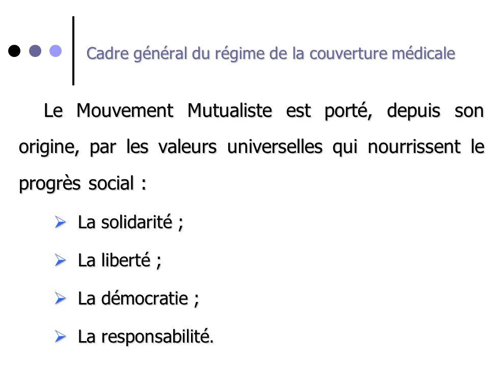 Cadre général du régime de la couverture médicale Le Mouvement Mutualiste est porté, depuis son origine, par les valeurs universelles qui nourrissent