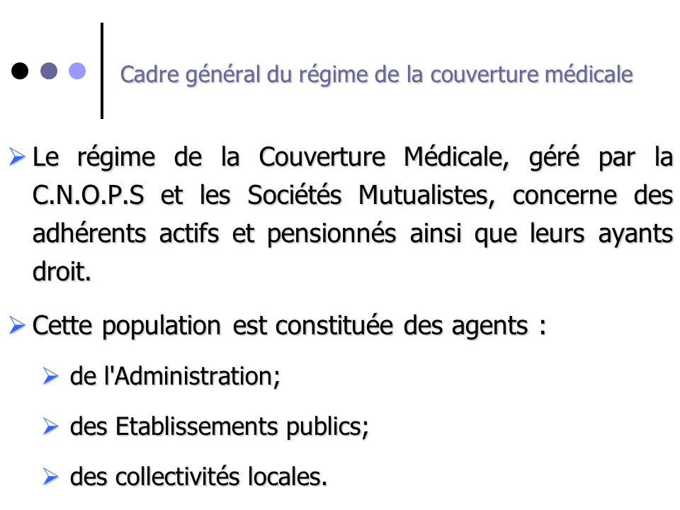 Le régime de la Couverture Médicale, géré par la C.N.O.P.S et les Sociétés Mutualistes, concerne des adhérents actifs et pensionnés ainsi que leurs ay