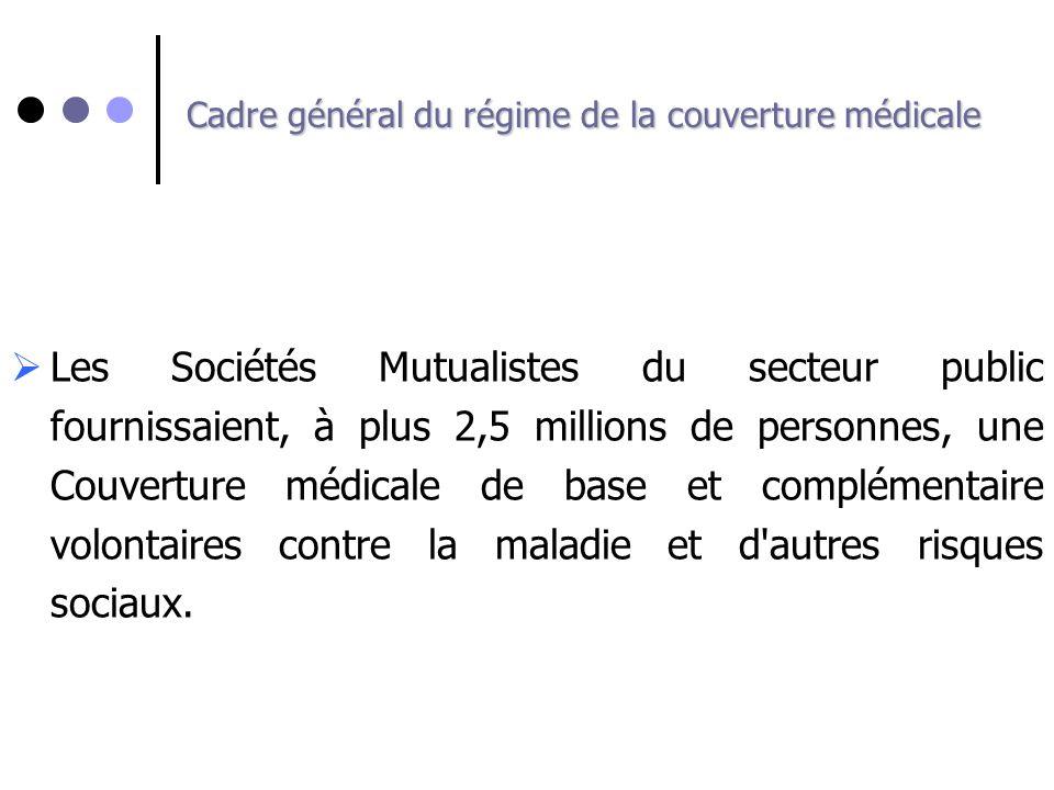 Cadre général du régime de la couverture médicale Les Sociétés Mutualistes du secteur public fournissaient, à plus 2,5 millions de personnes, une Couv