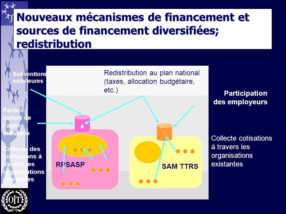 Nouveaux mécanismes de financement et sources de financement diversifiées; redistribution RPSASP SAM TTRS Participation des employeurs Redistribution au plan national (taxes, allocation budgétaire, etc.) Partici- pation de lagro- industrie Subventions extérieures Collecte des cotisations à travers les organisations existantes Collecte cotisations à travers les organisations existantes