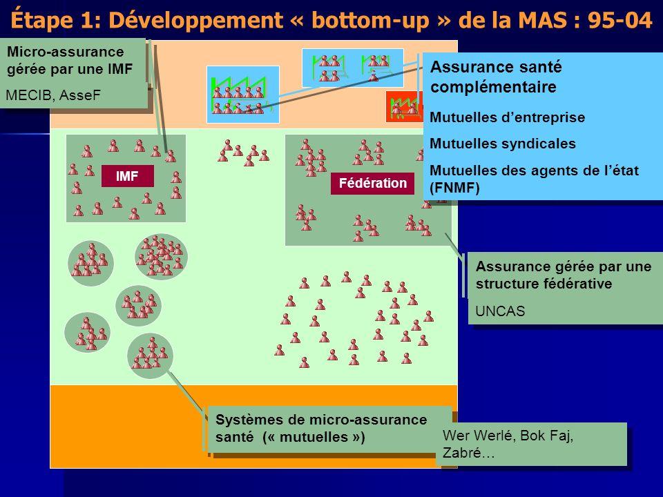 Étape 1: Développement « bottom-up » de la MAS : 95-04 IMF Fédération Micro-assurance gérée par une IMF MECIB, AsseF Assurance gérée par une structure fédérative UNCAS Systèmes de micro-assurance santé (« mutuelles ») Wer Werlé, Bok Faj, Zabré… Assurance santé complémentaire Mutuelles dentreprise Mutuelles syndicales Mutuelles des agents de létat (FNMF) Mutuelles dentreprise Mutuelles syndicales Mutuelles des agents de létat (FNMF)