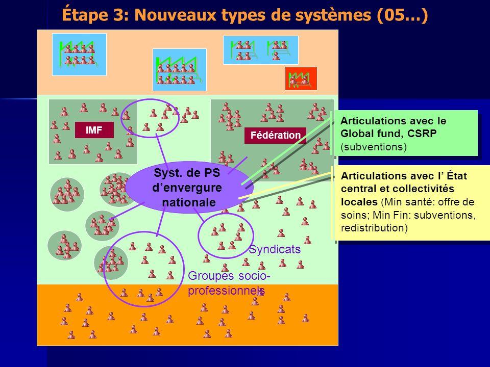 Étape 3: Nouveaux types de systèmes (05…) IMF Fédération Syst.