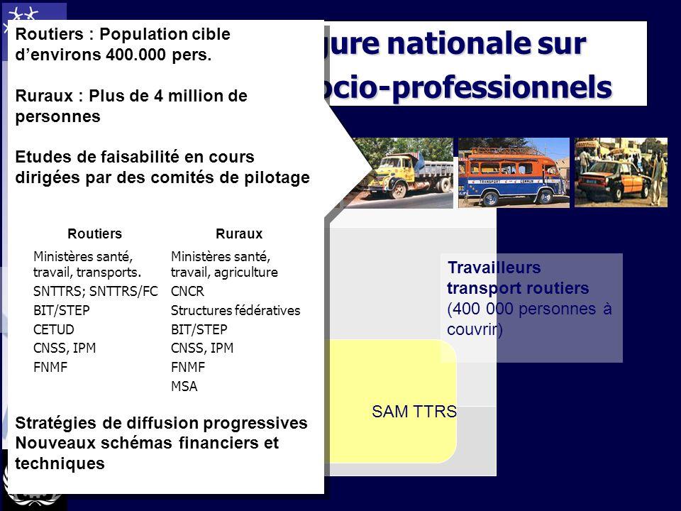 Travailleurs agriculture (5 millions personnes à couvrir) RPSASP Systèmes denvergure nationale sur base de groupes socio-professionnels Travailleurs transport routiers (400 000 personnes à couvrir) SAM TTRS Routiers : Population cible denvirons 400.000 pers.