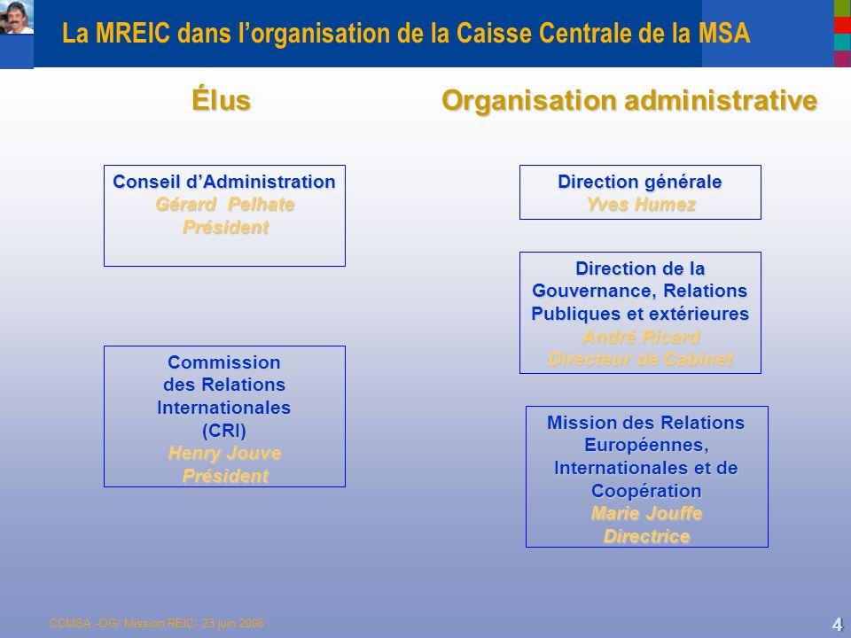 CCMSA -DG/ Mission REIC/ 23 juin 2006 5 Laction internationale de la MSA l Une action institutionnelle multiple Participation à des réseaux, REIF, le Réseau Européen des régimes agricoles de protection sociale (ENASP), AIM, AISS… l Un cadre daction Linscription de laction internationale de la MSA dans le Plan daction stratégique et la COG Le contrôle et le suivi des actions par la Commission des Relations Internationales et le Conseil dAdministration Un financement extérieur des projets l Deux groupes cibles : Les pays candidats et pays voisins de lUE : Politique délargissement et politique de voisinage de lUE Pays tiers : Coopération au développement
