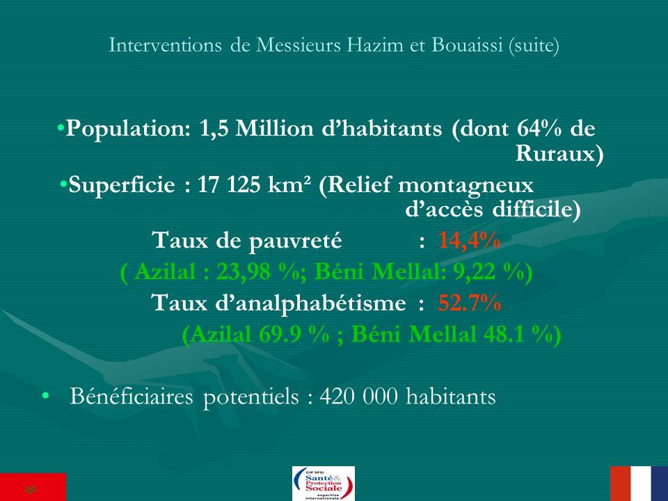 Interventions de Messieurs Hazim et Bouaissi (suite) Population: 1,5 Million dhabitants (dont 64% de Ruraux) Superficie : 17 125 km² (Relief montagneux daccès difficile) Taux de pauvreté : 14,4% ( Azilal : 23,98 %; Béni Mellal: 9,22 %) Taux danalphabétisme : 52.7% (Azilal 69.9 % ; Béni Mellal 48.1 %) Bénéficiaires potentiels : 420 000 habitants