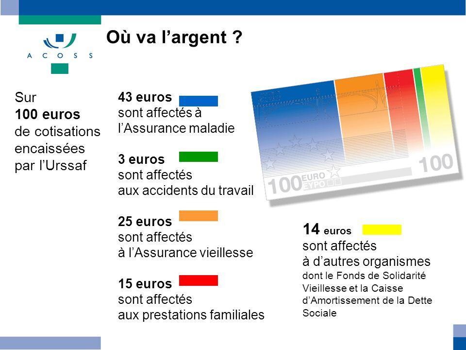 Où va largent ? Sur 100 euros de cotisations encaissées par lUrssaf 43 euros sont affectés à lAssurance maladie 3 euros sont affectés aux accidents du
