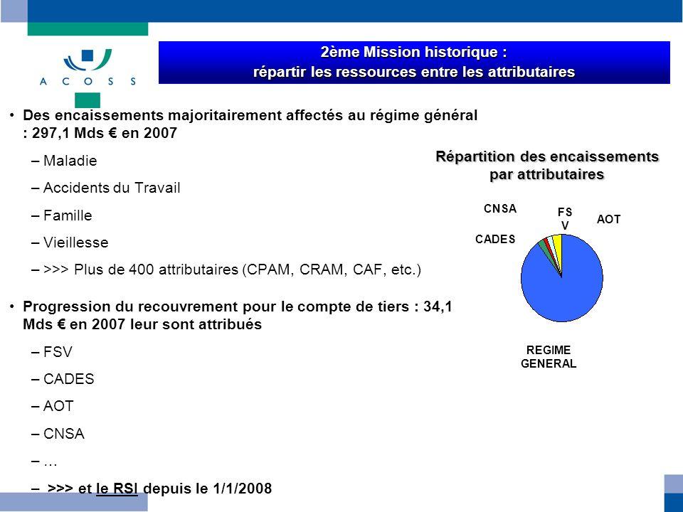 8 Des encaissements majoritairement affectés au régime général : 297,1 Mds en 2007 –Maladie –Accidents du Travail –Famille –Vieillesse –>>> Plus de 40