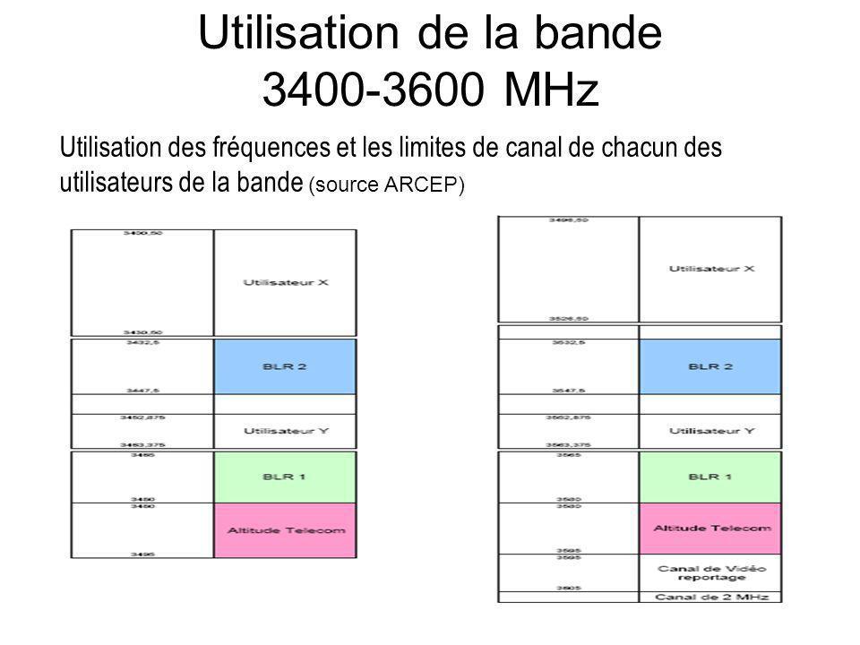 Utilisation de la bande 3400-3600 MHz Utilisation des fréquences et les limites de canal de chacun des utilisateurs de la bande (source ARCEP)