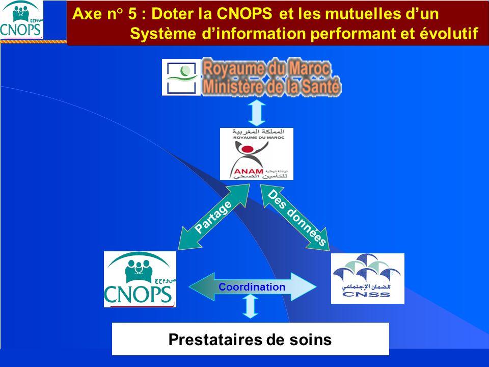 Un Projet de société pour un Maroc solidaire 26 mars 2007 Couverture Médicale de Base : Un Projet de société... pour un Maroc solidaire … Axe n° 5 : D