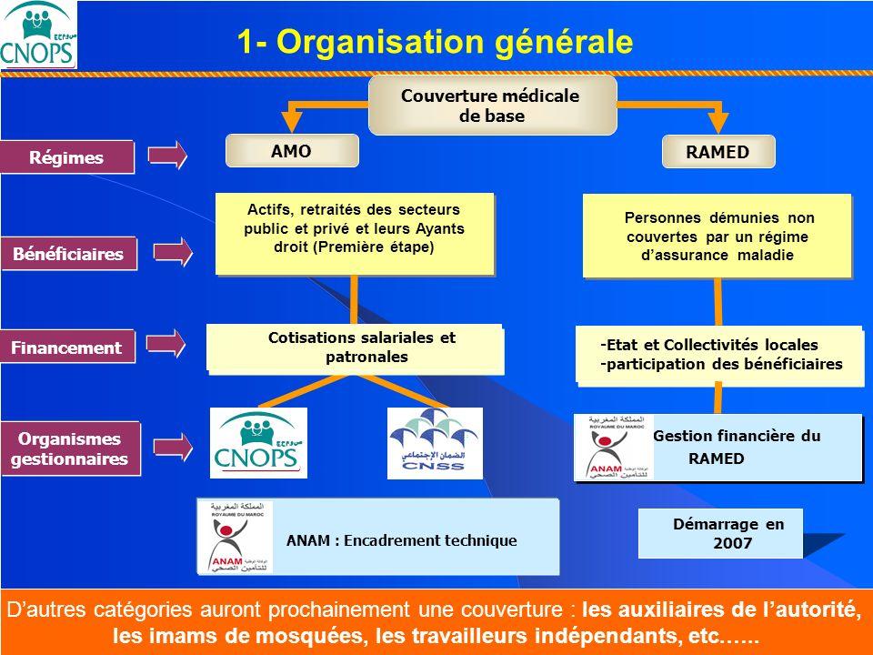 Un Projet de société pour un Maroc solidaire 26 mars 2007 Couverture Médicale de Base : Un Projet de société... pour un Maroc solidaire … AMO RAMED Co