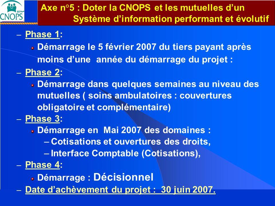 Un Projet de société pour un Maroc solidaire 26 mars 2007 Couverture Médicale de Base : Un Projet de société... pour un Maroc solidaire … – Phase 1: D