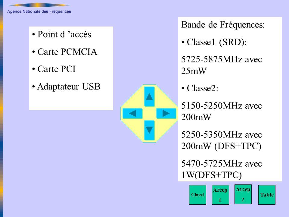 Agence Nationale des Fréquences Point d accès Carte PCMCIA Carte PCI Adaptateur USB Table Bande de Fréquences: Classe1 (SRD): 5725-5875MHz avec 25mW Classe2: 5150-5250MHz avec 200mW 5250-5350MHz avec 200mW (DFS+TPC) 5470-5725MHz avec 1W(DFS+TPC) Class1 Arcep 1 Arcep 2
