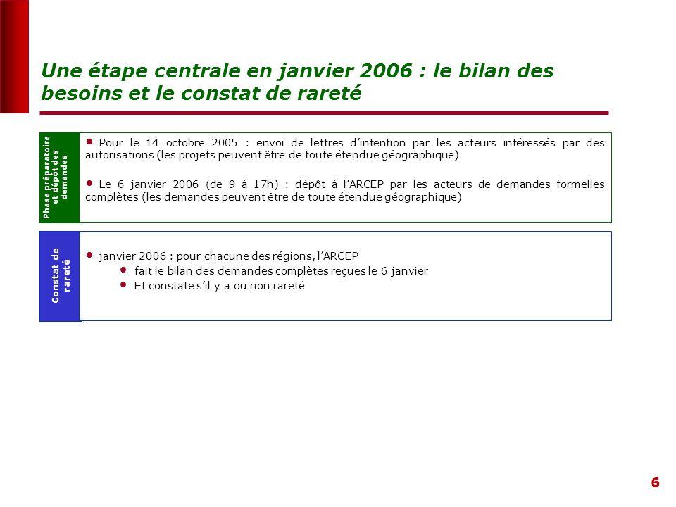 6 Phase préparatoire et dépôt des demandes Pour le 14 octobre 2005 : envoi de lettres dintention par les acteurs intéressés par des autorisations (les projets peuvent être de toute étendue géographique) Le 6 janvier 2006 (de 9 à 17h) : dépôt à lARCEP par les acteurs de demandes formelles complètes (les demandes peuvent être de toute étendue géographique) Une étape centrale en janvier 2006 : le bilan des besoins et le constat de rareté Constat de rareté janvier 2006 : pour chacune des régions, lARCEP fait le bilan des demandes complètes reçues le 6 janvier Et constate sil y a ou non rareté