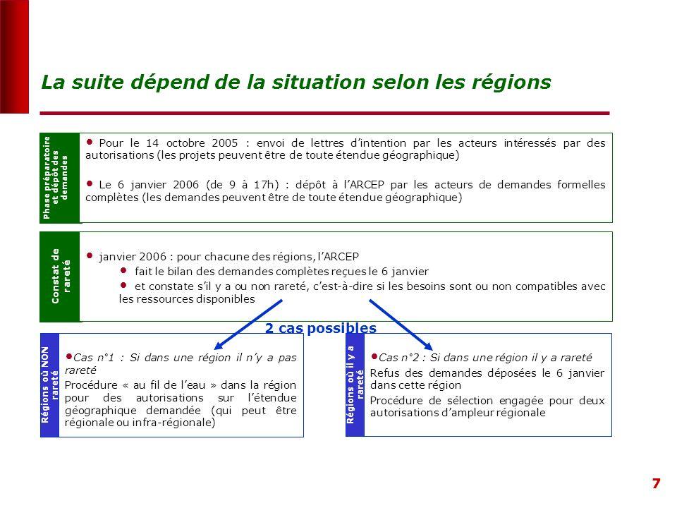 7 Phase préparatoire et dépôt des demandes Pour le 14 octobre 2005 : envoi de lettres dintention par les acteurs intéressés par des autorisations (les projets peuvent être de toute étendue géographique) Le 6 janvier 2006 (de 9 à 17h) : dépôt à lARCEP par les acteurs de demandes formelles complètes (les demandes peuvent être de toute étendue géographique) La suite dépend de la situation selon les régions Constat de rareté janvier 2006 : pour chacune des régions, lARCEP fait le bilan des demandes complètes reçues le 6 janvier et constate sil y a ou non rareté, cest-à-dire si les besoins sont ou non compatibles avec les ressources disponibles Régions où NON rareté Cas n°1 : Si dans une région il ny a pas rareté Procédure « au fil de leau » dans la région pour des autorisations sur létendue géographique demandée (qui peut être régionale ou infra-régionale) Régions où il y a rareté Cas n°2 : Si dans une région il y a rareté Refus des demandes déposées le 6 janvier dans cette région Procédure de sélection engagée pour deux autorisations dampleur régionale 2 cas possibles