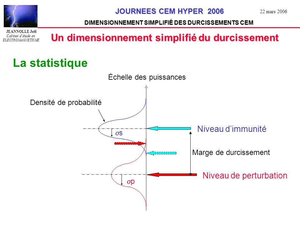 JEANNOLLE Joël Cabinet détude en ELECTROMAGNETISME JOURNEES CEM HYPER 2006 JOURNEES CEM HYPER 2006 DIMENSIONNEMENT SIMPLIFIÉ DES DURCISSEMENTS CEM 22 mars 2006 Un dimensionnement simplifié du durcissement La statistique s =écart type de la susceptibilité 3 dB p =écart type de la perturbation 5 dB p + s 8 dB N=1.25 marge = 10 dB probabilité de conformité = 90% N= 2.5 marge = 20 dB probabilité de conformité = 99%