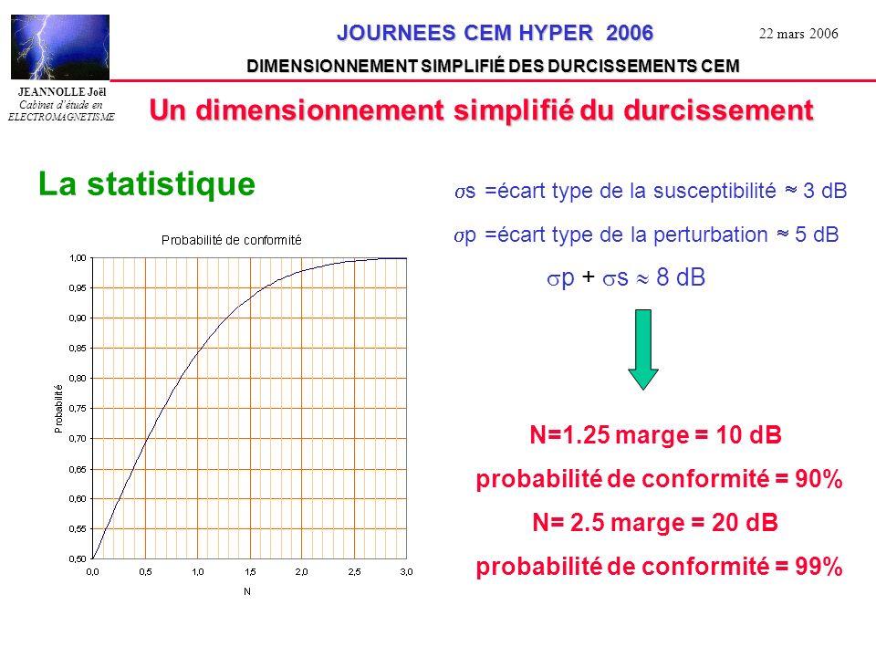 JEANNOLLE Joël Cabinet détude en ELECTROMAGNETISME JOURNEES CEM HYPER 2006 JOURNEES CEM HYPER 2006 DIMENSIONNEMENT SIMPLIFIÉ DES DURCISSEMENTS CEM 22 mars 2006 Application aux rayonnements sur les boucles de masse On l obtient le courant de gaine en divisant e par Zboucle Fréquence en MHz e 100/l Z boucle 50/l Zc Fréquence qq kHz 50/l 100/l 3*H*h 6*H*h Courant de gaine Zc=125 0hms ( h/d=2) l = longueur de la boucle de masse