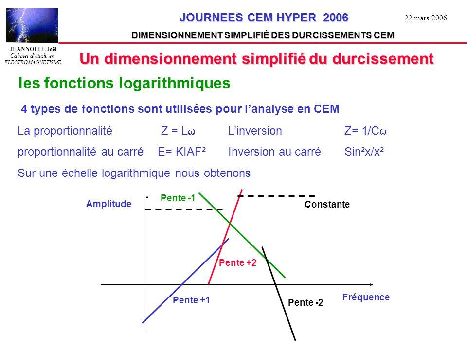 JEANNOLLE Joël Cabinet détude en ELECTROMAGNETISME JOURNEES CEM HYPER 2006 JOURNEES CEM HYPER 2006 DIMENSIONNEMENT SIMPLIFIÉ DES DURCISSEMENTS CEM 22 mars 2006 Exemple 1 protection dune cage de Faraday à une IEMN Fc Ae Temps Fréquence Transformée de Fourrier du signal résiduel Cage de Faraday = Filtre du 1 er ordre Fc a/2 As H IEMN