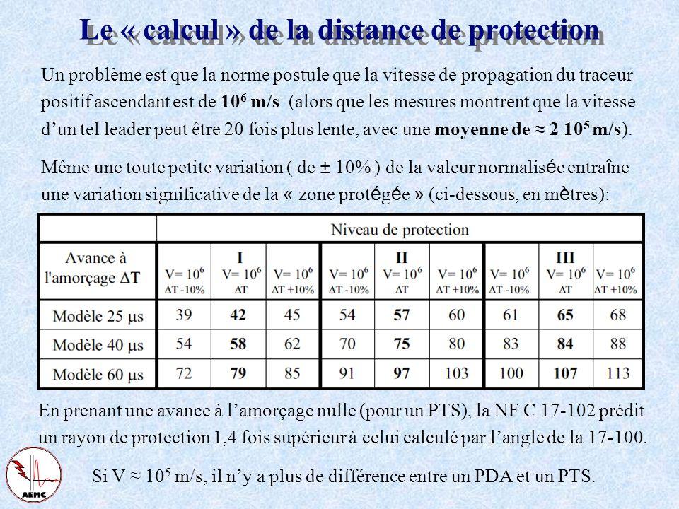 La norme française NF C 17-102 La norme NF C 17-102 traite de la protection par PDA contre les coups de foudre directs des structures de hauteur infér