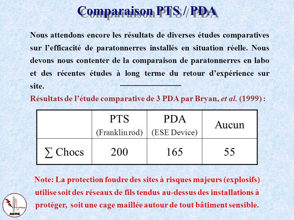 Historique du paratonnerre Le modèle électrogéométrique La norme NF-C 17 102 Retours dexpériences Conclusions Retours dexpériences