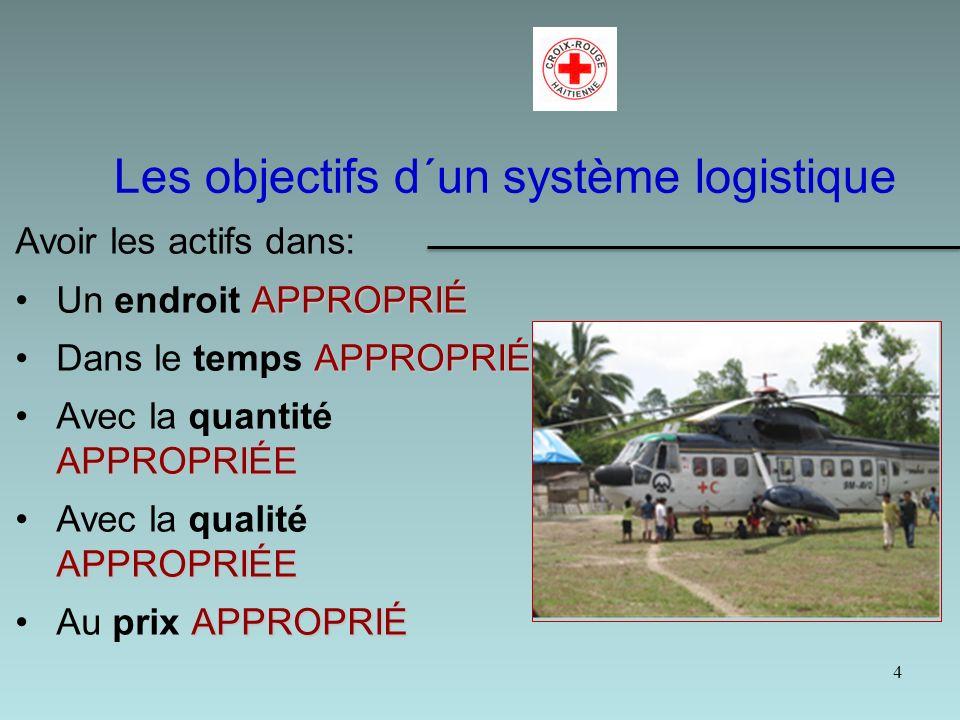 5 Approvisionnement Transport, Stockage, Distribution Composants de la logistique