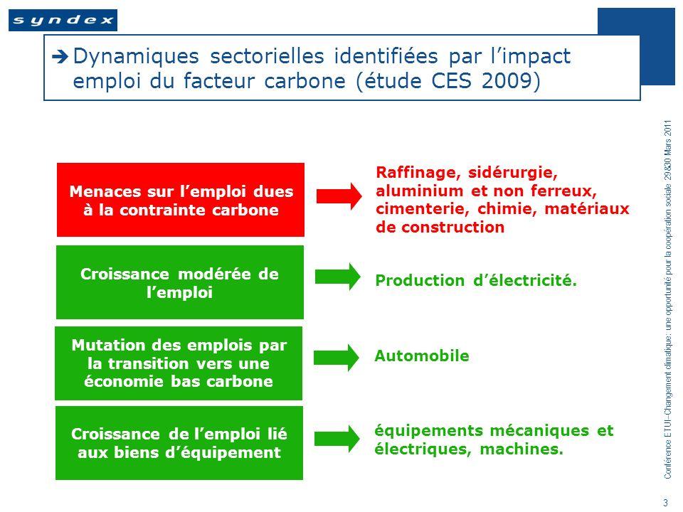 Conférence ETUI–Changement climatique: une opportunité pour la coopération sociale 29&30 Mars 2011 4 Comment maîtriser les risques de désindustrialisation rapide de lEurope par les fuites carbone .
