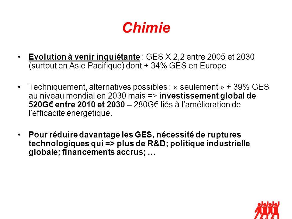 Chimie Evolution à venir inquiétante : GES X 2,2 entre 2005 et 2030 (surtout en Asie Pacifique) dont + 34% GES en Europe Techniquement, alternatives possibles : « seulement » + 39% GES au niveau mondial en 2030 mais => investissement global de 520G entre 2010 et 2030 – 280G liés à lamélioration de lefficacité énergétique.
