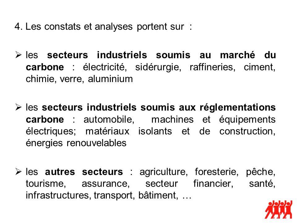 Aluminium Le secteur emploie 35.000 salariés dans la production et 275.000 dans la transformation en Europe En 2009, la production mondiale a diminué de 15 à 20%, fragilisant les producteurs les moins compétitifs, notamment ceux ayant un mix énergétique le moins favorable Risques de pertes de compétitivité majeure à lavenir car : laugmentation des prix de lélectricité, dû pour partie au prix du CO2, risque de modifier la position compétitive du secteur en Europe au cours des prochaines années, plus de la moitié des contrats de fourniture délectricité étant à renégocier dans les 5 prochaines années.