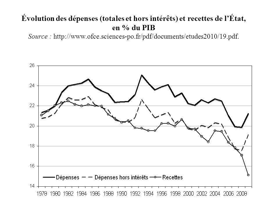 Évolution des dépenses (totales et hors intérêts) et recettes de lÉtat, en % du PIB Source : http://www.ofce.sciences-po.fr/pdf/documents/etudes2010/1