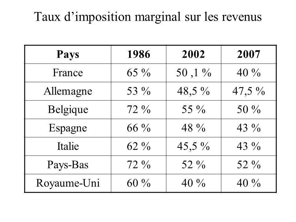 Taux dimposition marginal sur les revenus Pays198620022007 France65 %50,1 %40 % Allemagne53 %48,5 %47,5 % Belgique72 %55 %50 % Espagne66 %48 %43 % Ita