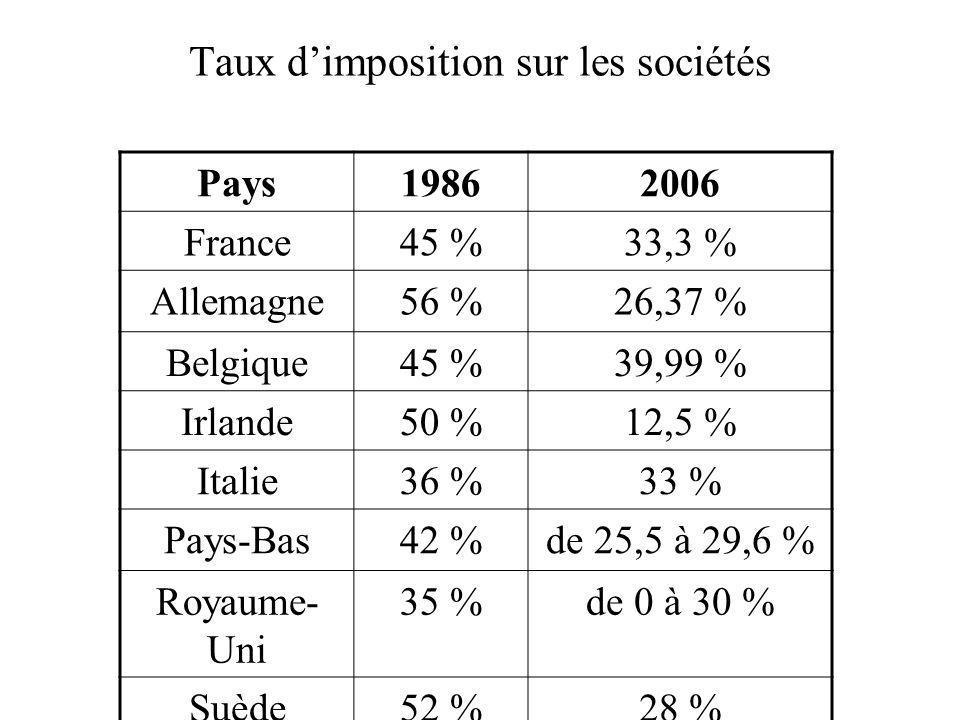 Taux dimposition sur les sociétés Pays19862006 France45 %33,3 % Allemagne56 %26,37 % Belgique45 %39,99 % Irlande50 %12,5 % Italie36 %33 % Pays-Bas42 %