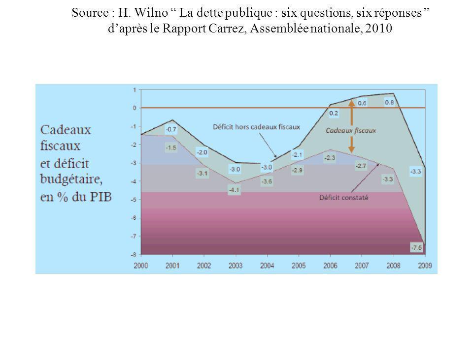 Source : H. Wilno La dette publique : six questions, six réponses daprès le Rapport Carrez, Assemblée nationale, 2010
