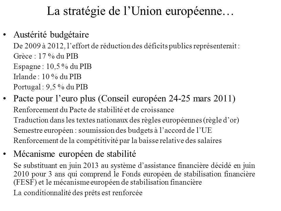 La stratégie de lUnion européenne… Austérité budgétaire De 2009 à 2012, leffort de réduction des déficits publics représenterait : Grèce : 17 % du PIB